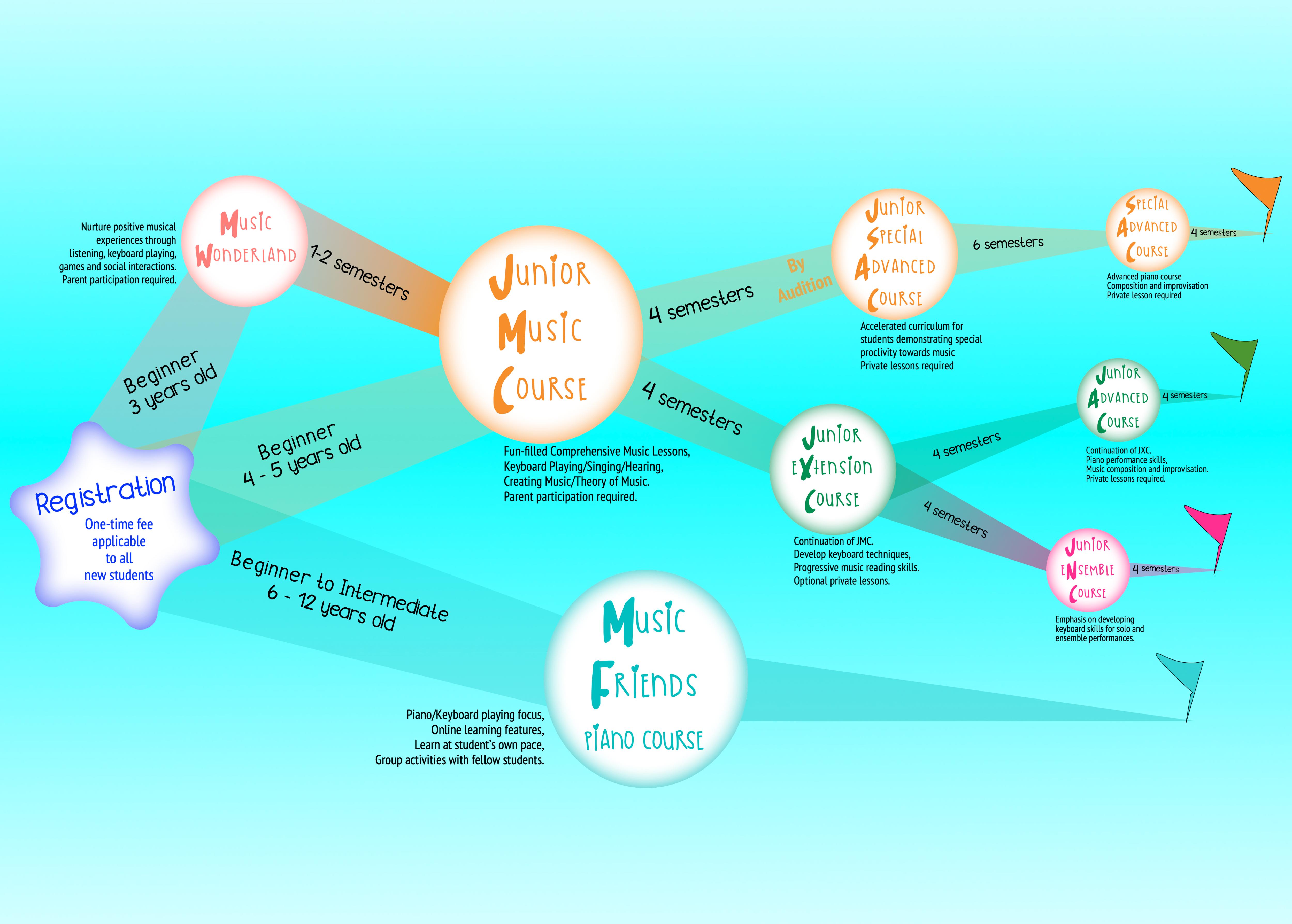 Yamaha Music School Fullerton